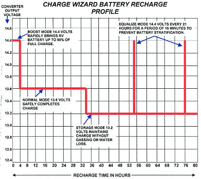 9100 Series RV Converter Charge Wizard